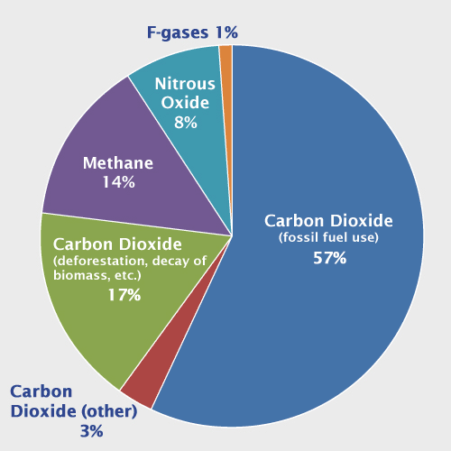 Refrigerant Greenhouse Gas Emissions (1% as F Gases)
