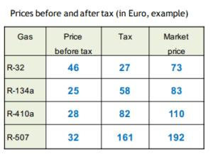 Norway's HFC Refrigerant Tax Chart