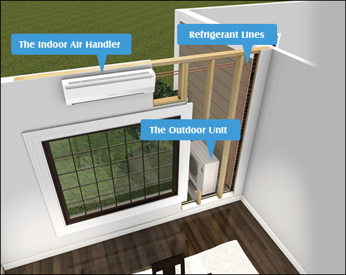 Ductless Air Conditioner Layout