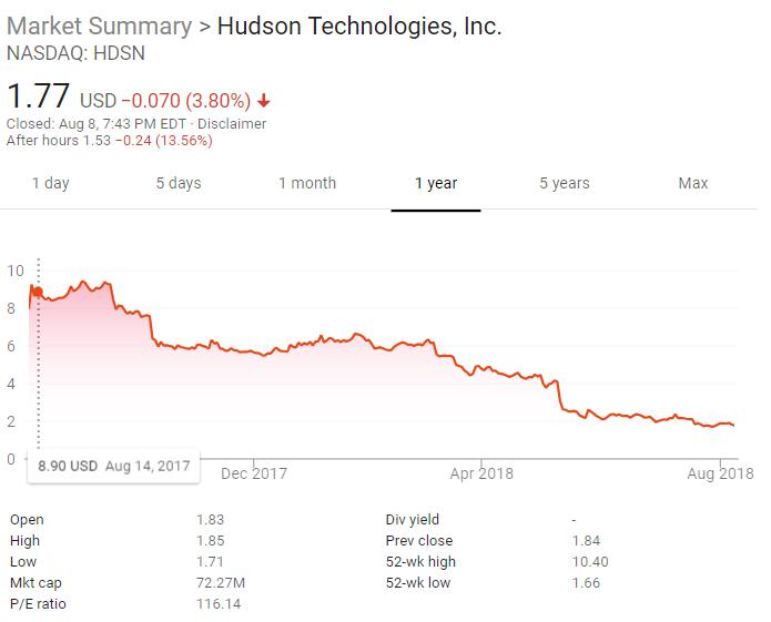 Hudson Stock Price