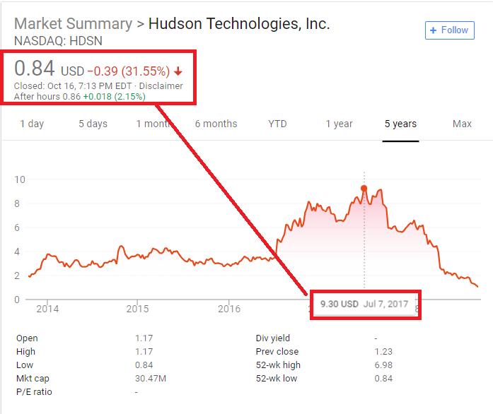 Hudson Stock 10/16/2018