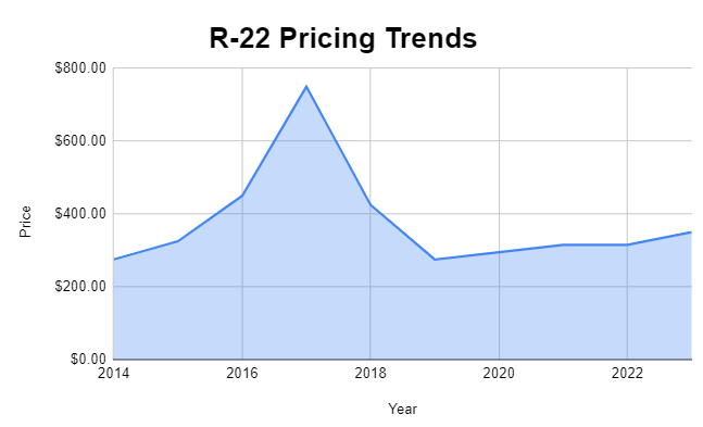 R-22 Pricing Chart
